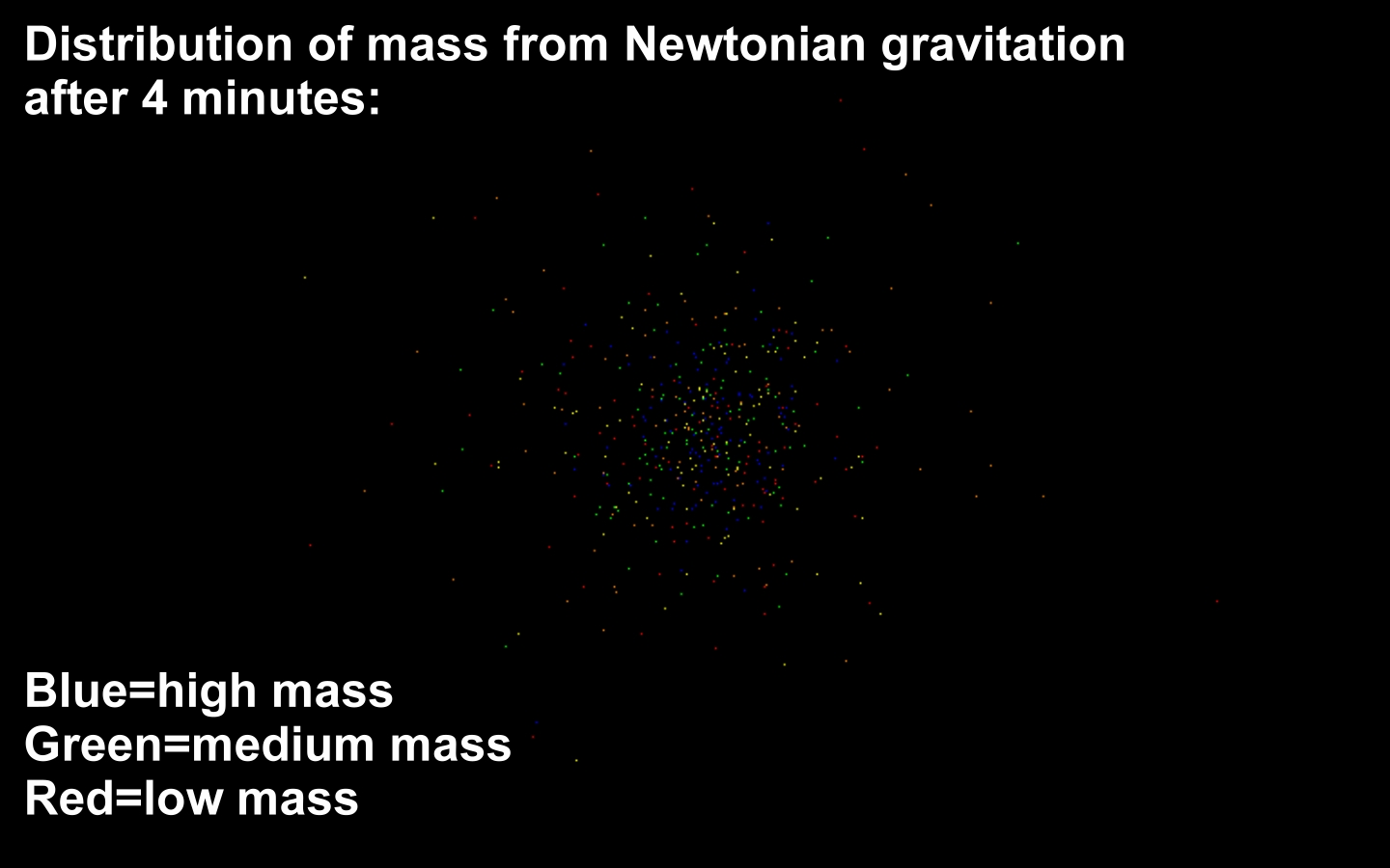 Universe Life Science Future 06 19 2012 Tammia Bb 21 Fusion Blending Sponge Black 1 Distribution Of Mass From Newtonian Gravitation After 4 Minutes Bluehigh Greenmedium Redlow Gnu Source Ted Huntington